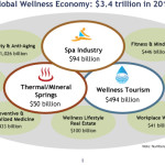 Wellness Is Now a $3.4 Trillion Global Industry – Three Times+ Bigger Than the Worldwide Pharmaceutical Industry!